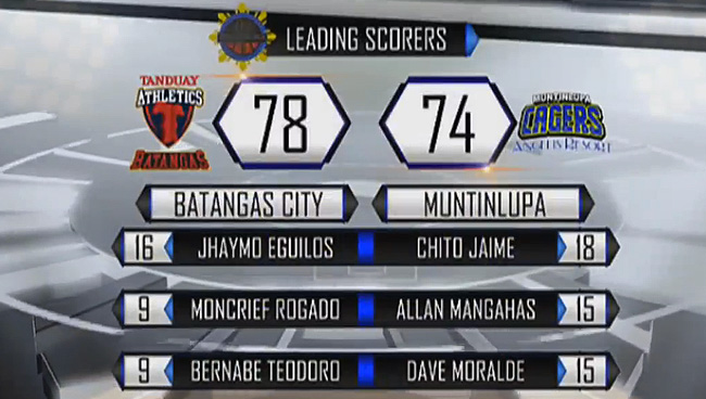 Batangas City Athletics def. Muntinlupa Cagers, 78-74 (REPLAY VIDEO) MPBL Finals Game 2 | April 14