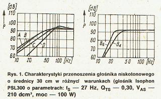 Charakterystyki przenoszenia głośnika niskotonowego o średnicy 30cm