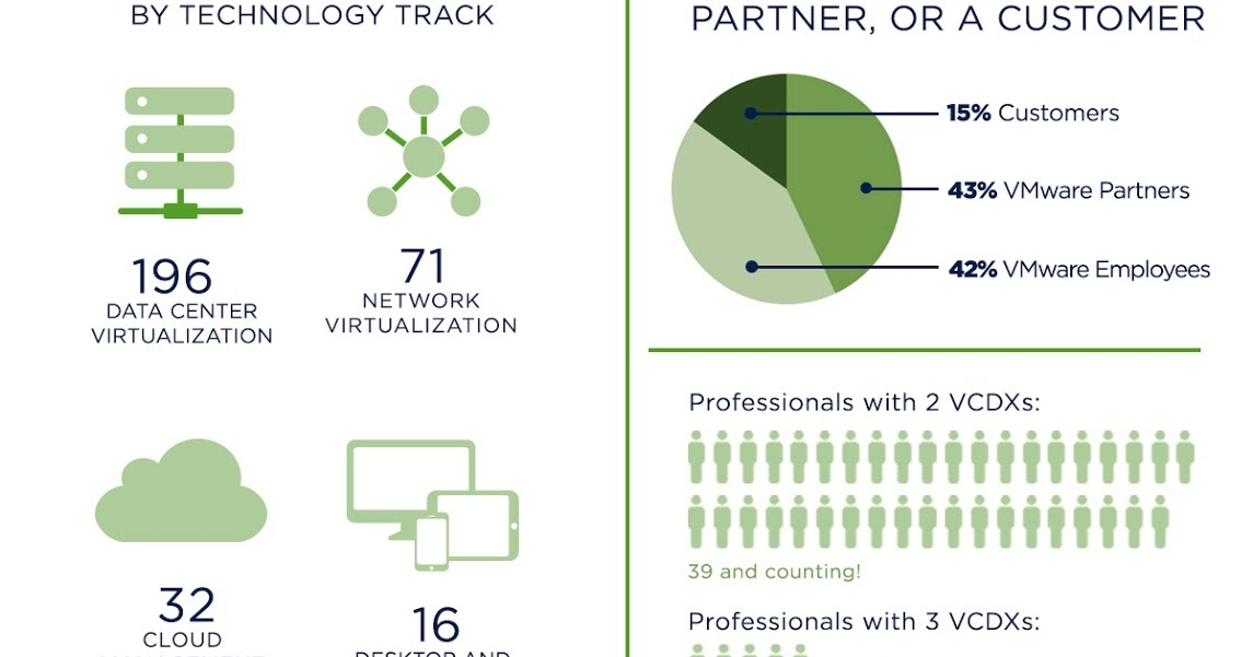VMware Training and Certification: Infographics on VCPs, VCAPs, and ...