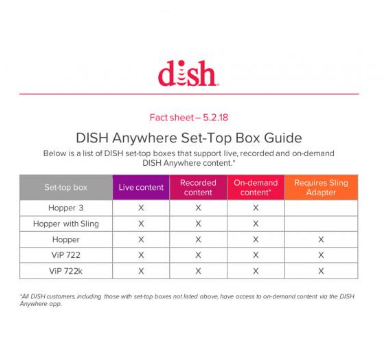 New Age Mama: DISH App now on Android TV