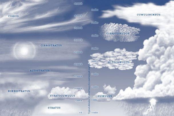 Pengertian Cuaca dan Iklim serta Unsur-unsur Cuaca dan Iklim