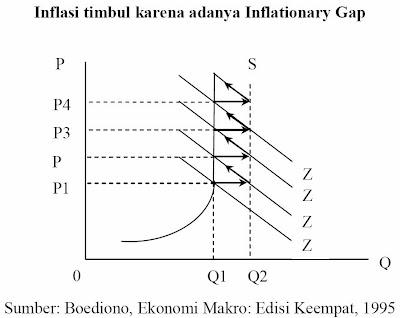 Inflasi timbul karena adanya Inflationary Gap (Boediono, 1995)