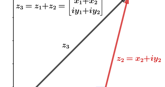 The Algebra and Geometry of Complex Numbers