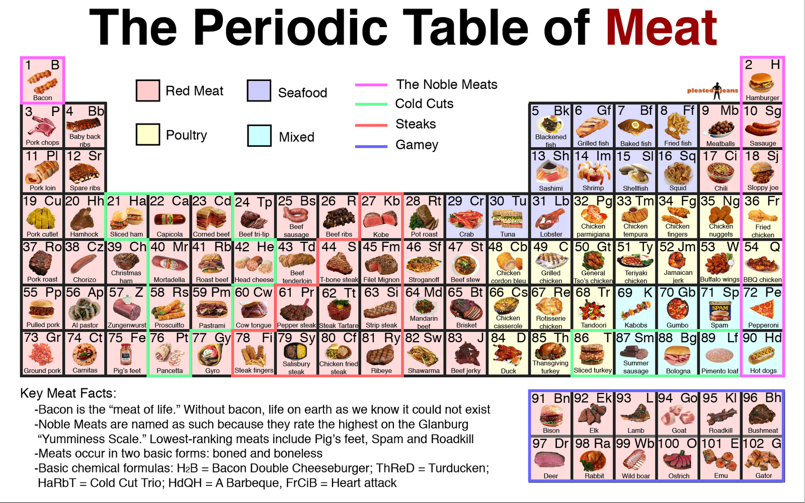 Liberal Arts Chemistry Back To An Old Theme Periodic Table