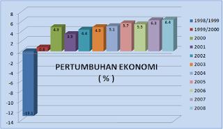 Makro Ekonomi : Pertumbuhan Ekonomi
