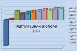Ekonomi Makro : Pertumbuhan Ekonomi