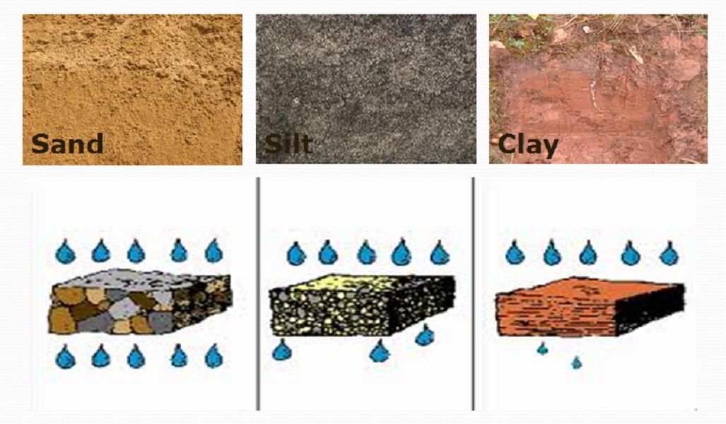 Lesson plan of effects of moving water on different types for Different types of soil and their characteristics