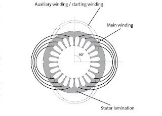 Single phase induction motor not self-starting make self starting