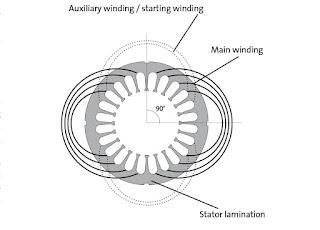 Single phase induction motor not self-starting make self starting
