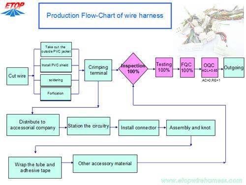 images?q=tbn:ANd9GcQh_l3eQ5xwiPy07kGEXjmjgmBKBRB7H2mRxCGhv1tFWg5c_mWT Wiring Harness Manufacturing Process