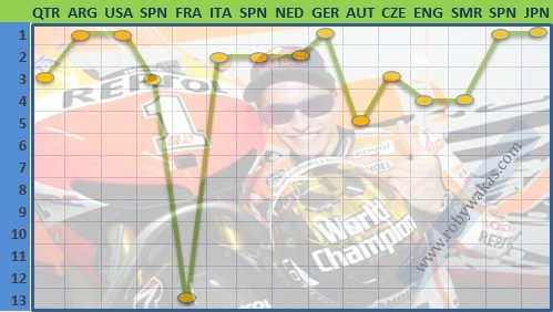 Statistic Marc Marquez Juara Dunia Motogp 2016