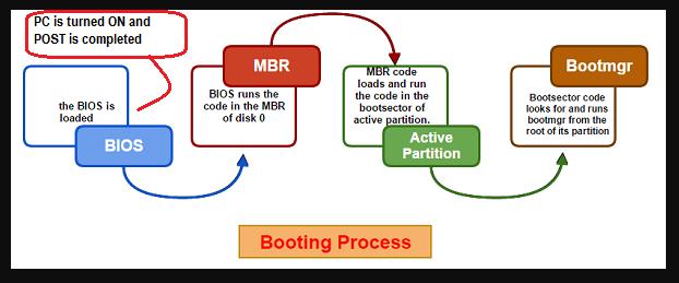The BOOT Process ( Intermediate level ) - Omair Shariff