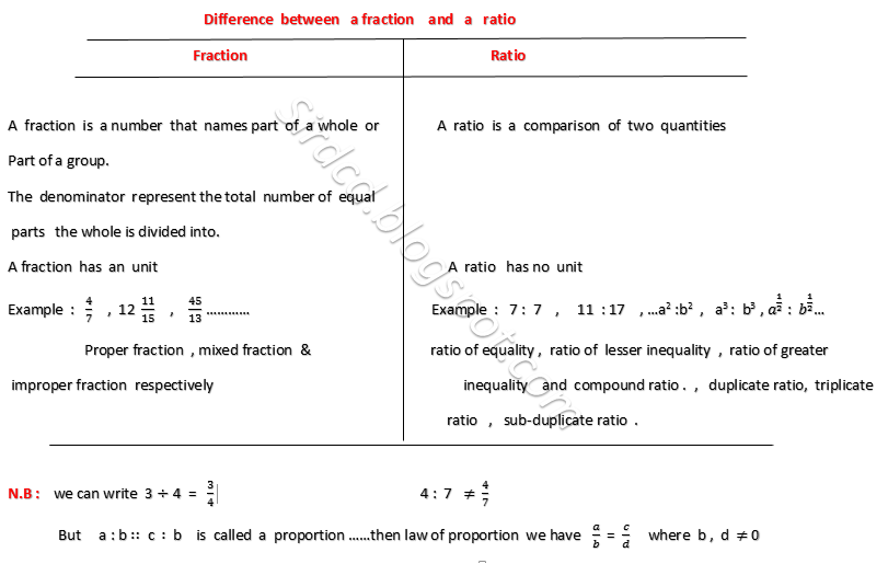 Applied Mathematics: Difference between fraction and ratio