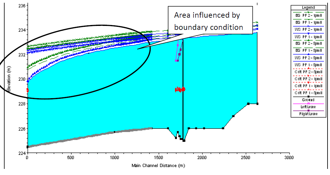 HEC-RAS boundary conditions uncertainty