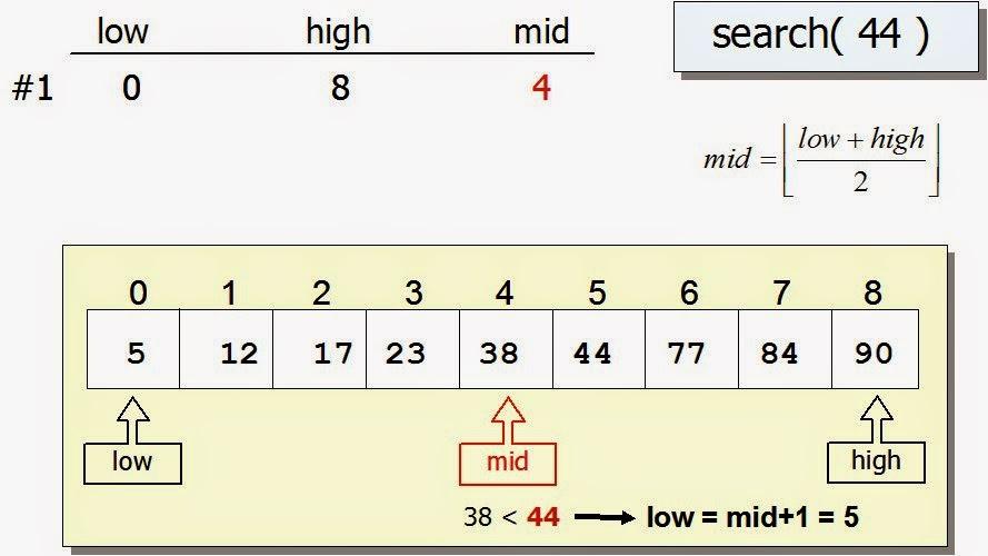 Java Program to find missing number in a sorted integer array in Java