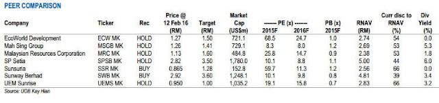 Malaysia property share analysis