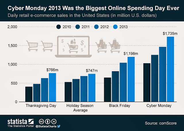 chart of sales on cyber monday black friday
