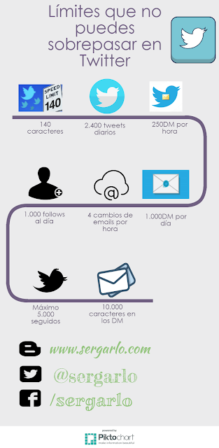 Twitter, Redes Sociales, Social Media, Infografía, Infographic, Límites,