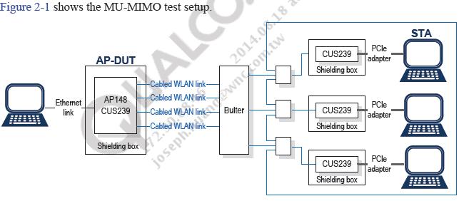 Software Quality Assurance : Qualcomm VIVE ACA99XX, 4x4