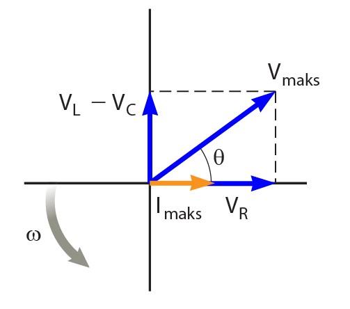 Rangkaian resistor induktor dan kapasitor pada arus bolak balik gambar diagram fasor untuk i vr vl dan vc ccuart Image collections