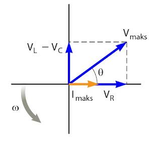 Gambar diagram fasor untuk I, VR, VL, dan VC