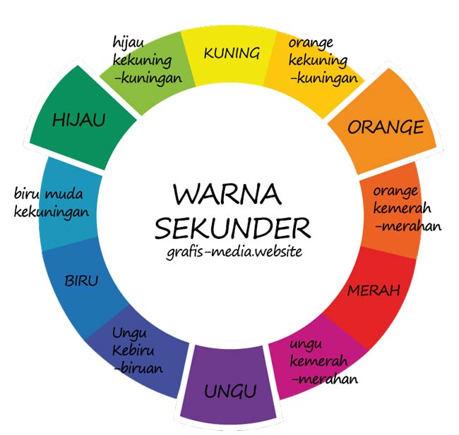 Cara Mencampur Warna & Contoh Campuran Warna - GRAFIS - MEDIA