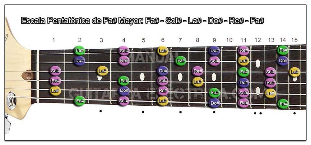 Escala Guitarra Fa sostenido mayor Pentatónica - F#