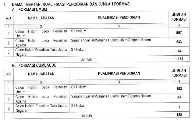 Seleksi Penerimaan Calon  Hakim Tahun 2017