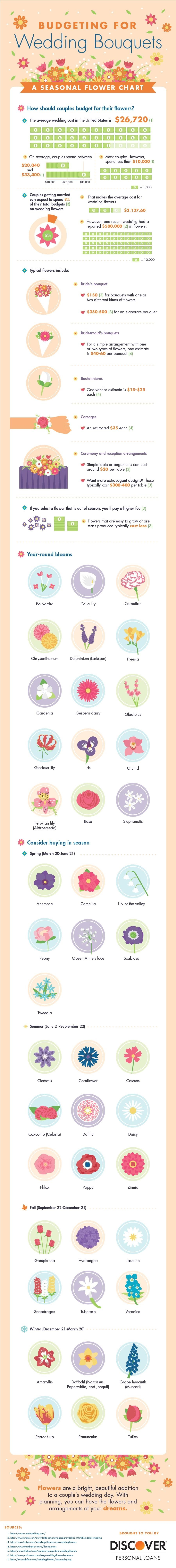 Budgeting for Wedding Bouquets: A Seasonal Flower Chart #infographic