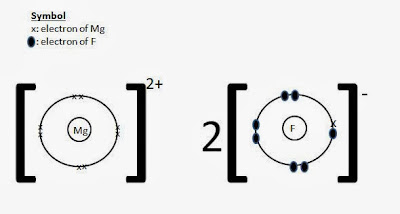 ionic compound,  dot and cross diagram, showing outermost shells only, valence electrons only