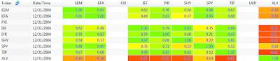 2004 250 day correlation between ETFs: EEM, EFA, FXI, IEF, IYR, SHY, SPY, TIP, UUP, and XLV