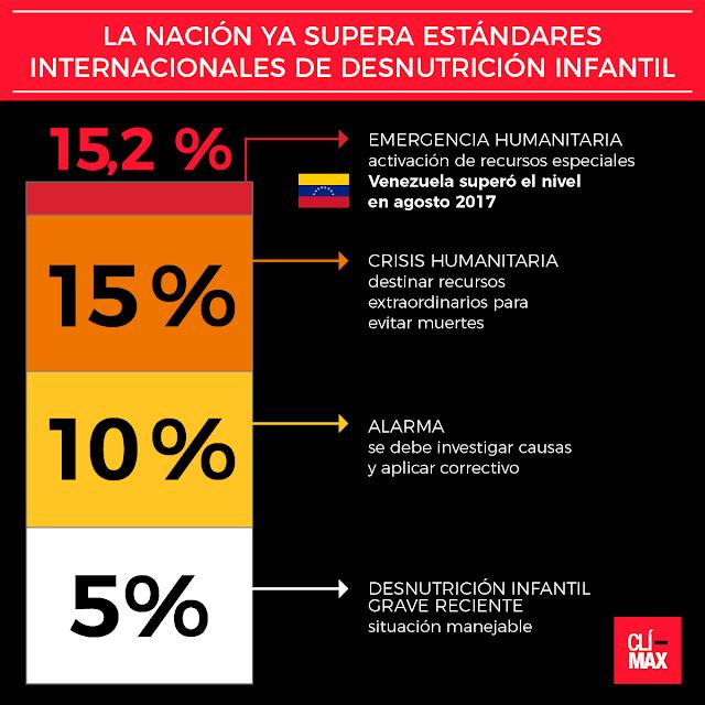 Los niños que mueren de hambre en Venezuela