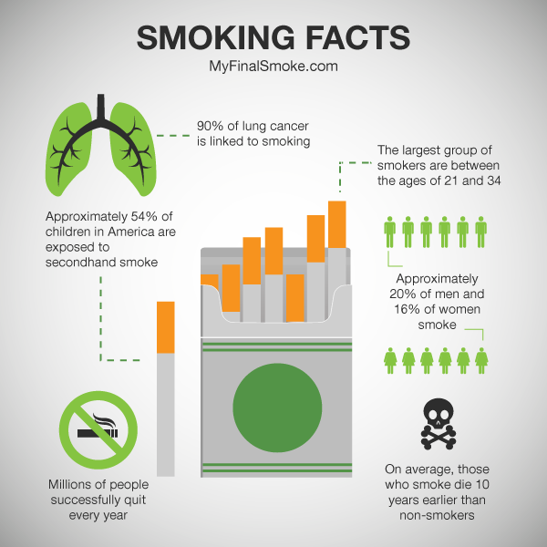 tobacco smoking and career research paper Free effects of tobacco papers, essays ever investigated in the history of biomedical research the relation between smoking and human disease cannot be directly.