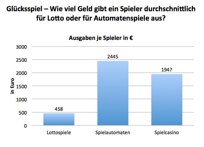 Sportwetten deutschland lotto