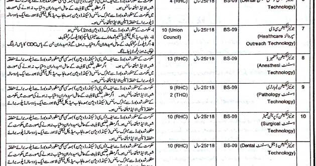 NTS Test Syllabus Charge Nurse Junior Technician District
