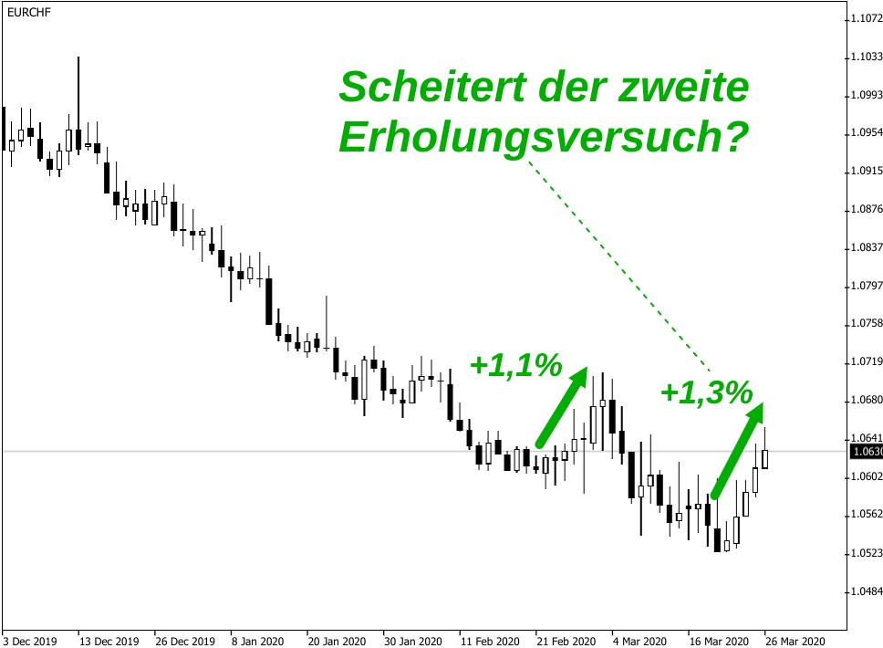 Kerzenchart EUR/CHF-Kurs bis Ende März 2020: Ausbruchversuch aus Abwärtstrend