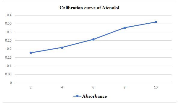 Calibration curve of Atenolol