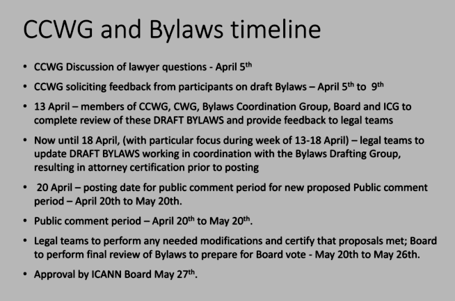 CCWG and Bylaws Timeline