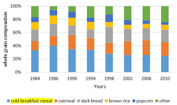 図:全粒穀物シリアルと脳梗塞