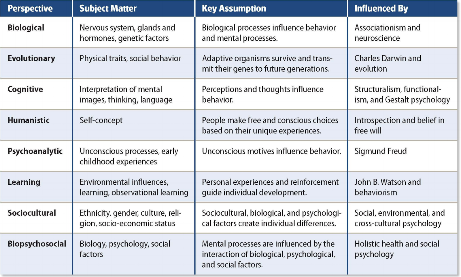 seven approaches to psychology