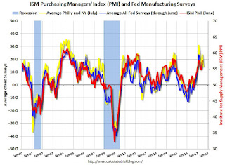 "Earlier: Philly Fed Manufacturing Survey ""Region continues to grow but at a slower pace"" in July"