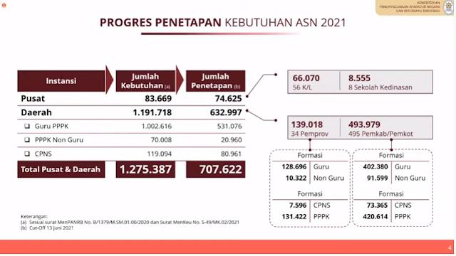 Progres Penetapan Kebutuhan CPNS, PPPK GURU, dan PPPK NON GURU Tahun 2021