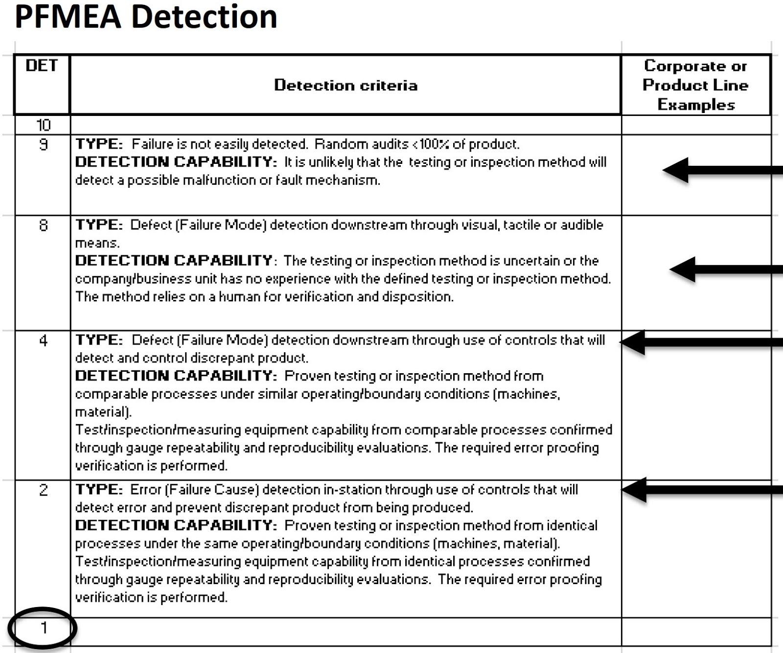 FMEA 第五版(AIAG-VDA)新版內容變化解析
