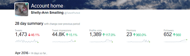 How I Grew my Twitter Followers by 360% in 7 Days