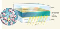 """Harga sel surya telah menurun selama beberapa dekade terakhir Sel Surya Berbahan Baku """"Padat"""""""