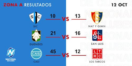 Resultados de la 1° fecha del ICBC Nacional de Clubes