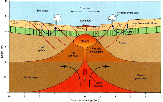 How Does Earth's Continental Crust Form?