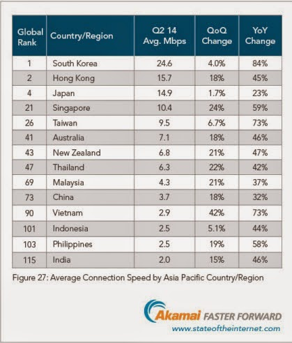 Comparison of Internet Speed Between Philippines and India