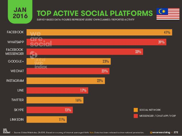 Top active social platforms in Malaysia
