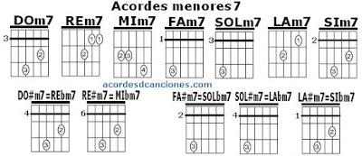 Guitarra acordes chords